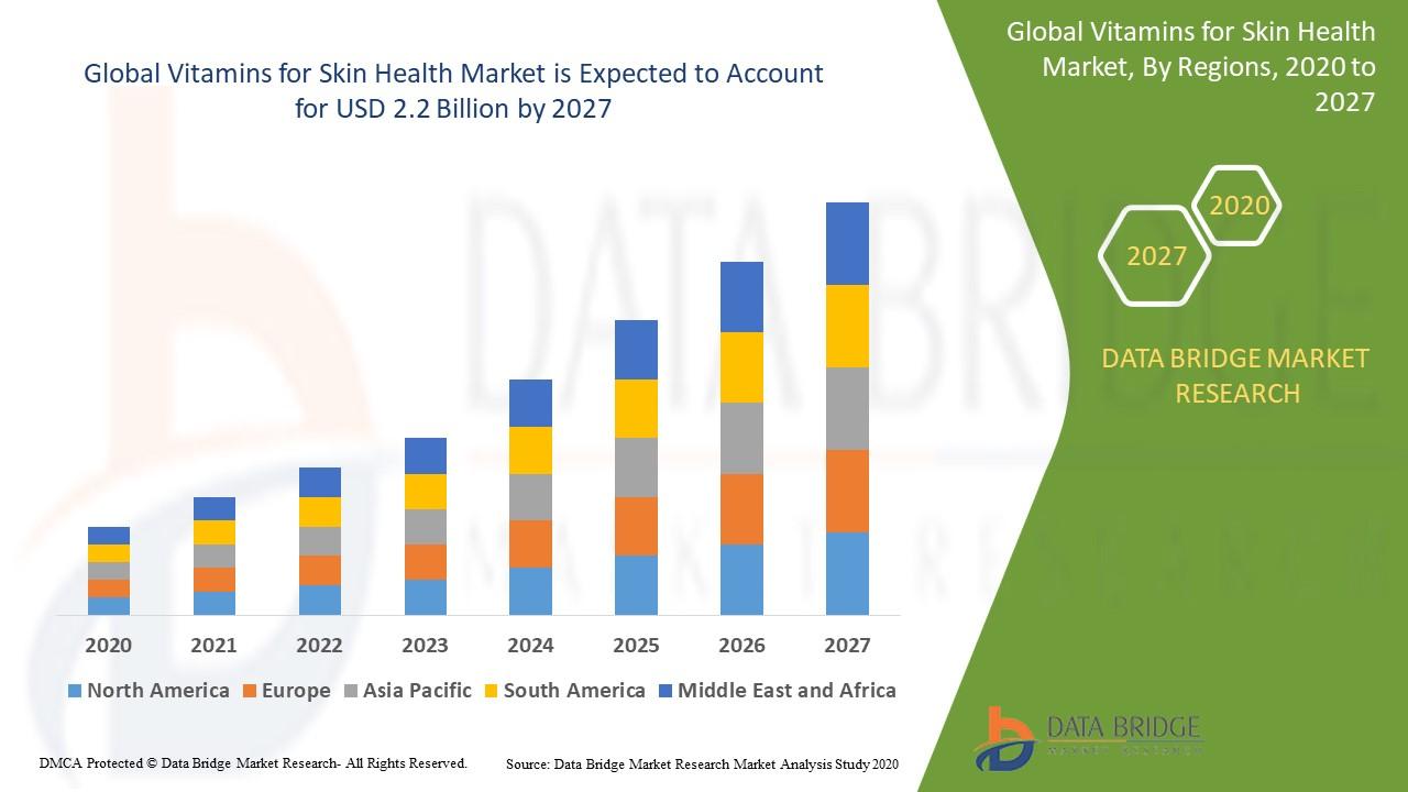 Vitamins for Skin Health Market
