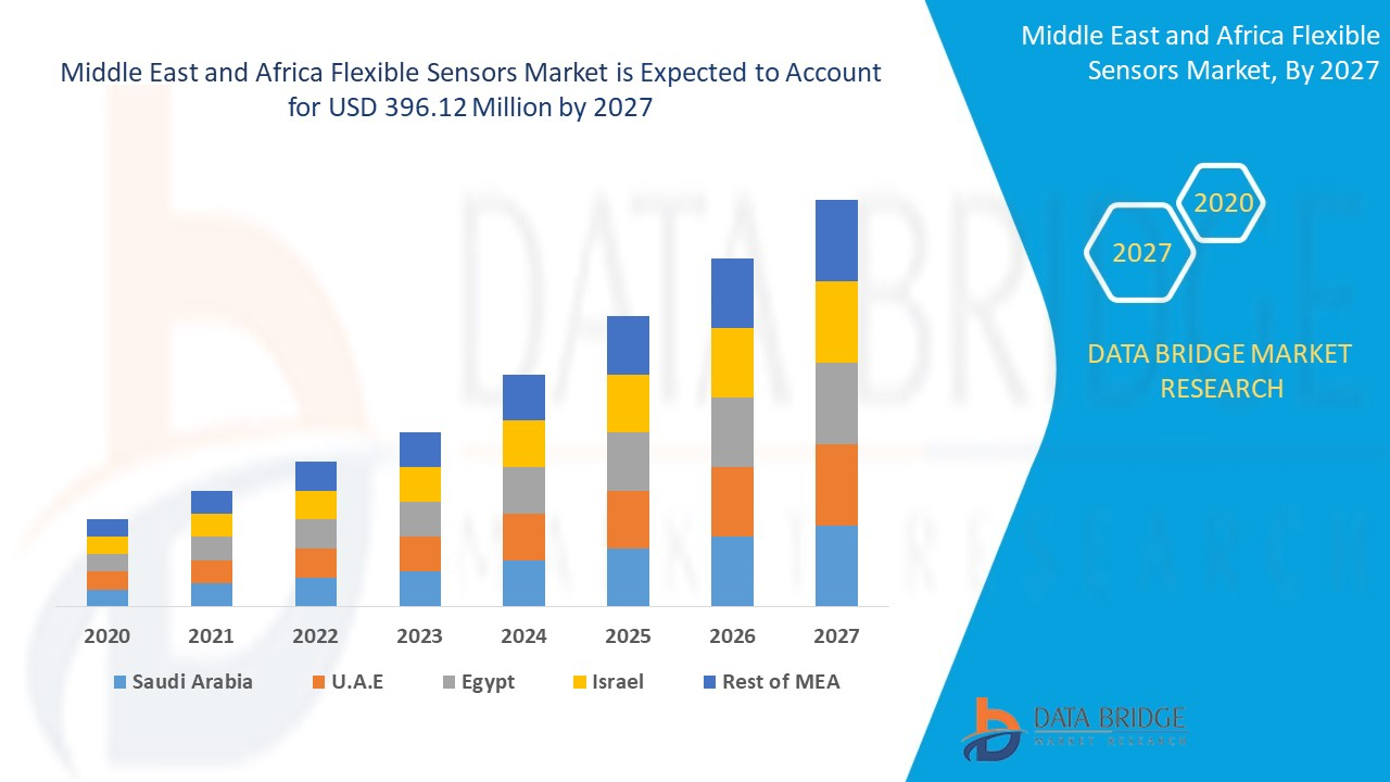 Middle East and Africa Flexible Sensors Market