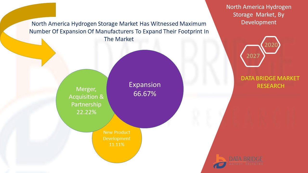 North America Hydrogen Storage  Market,