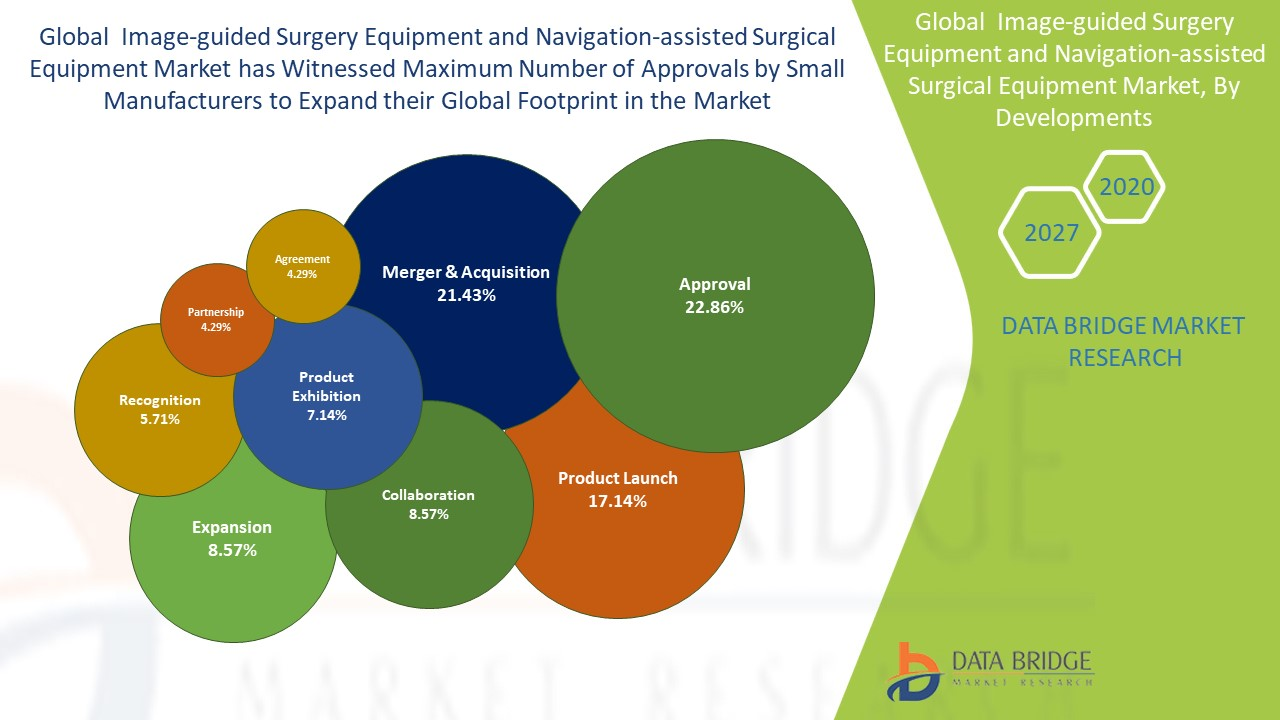 Image-guided Surgery Equipment and Navigation-assisted Surgical Equipment Market