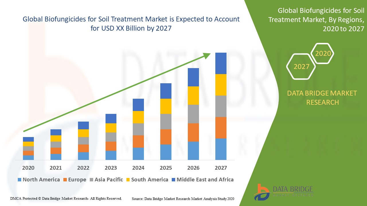 Biofungicides For Soil Treatment Market