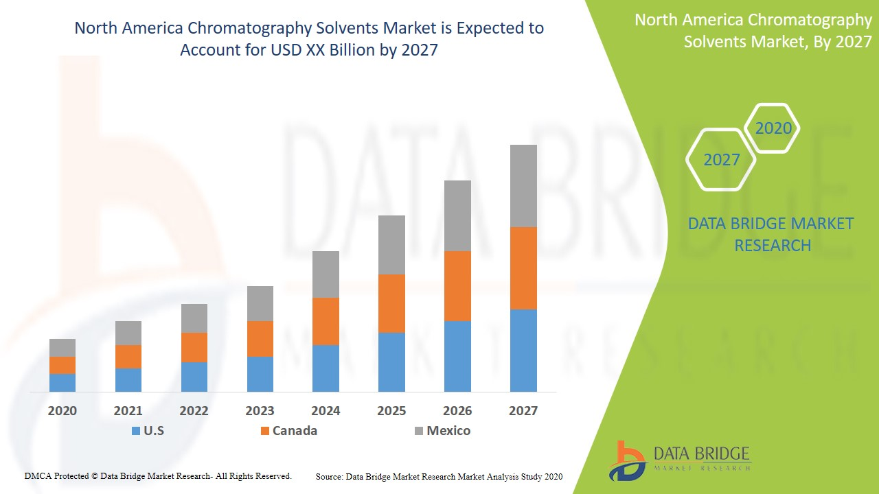 North America Chromatography Solvents Market