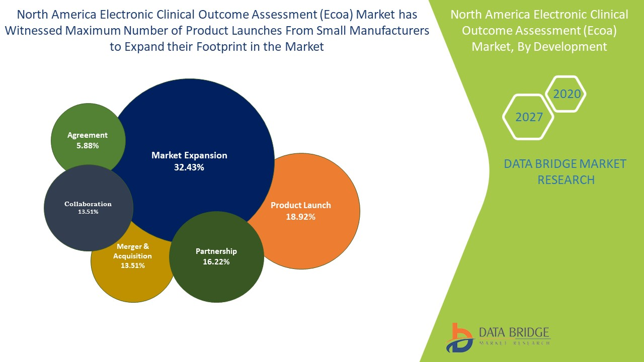 North America Electronic Clinical Outcome Assessment (Ecoa) Market