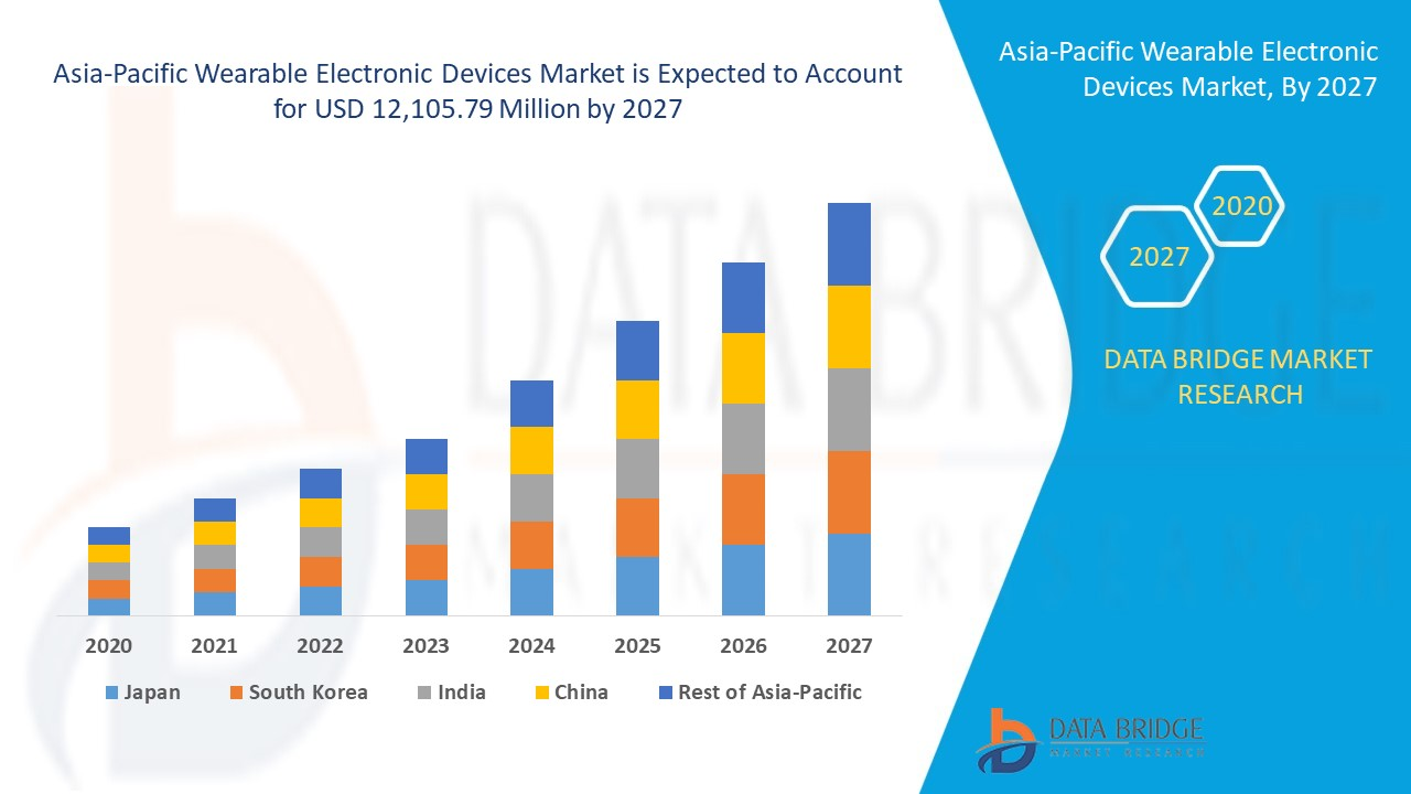Asia-Pacific Wearable Electronic Devices Market
