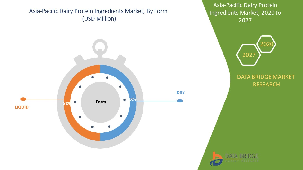 Asia-Pacific Dairy Protein Ingredients Market
