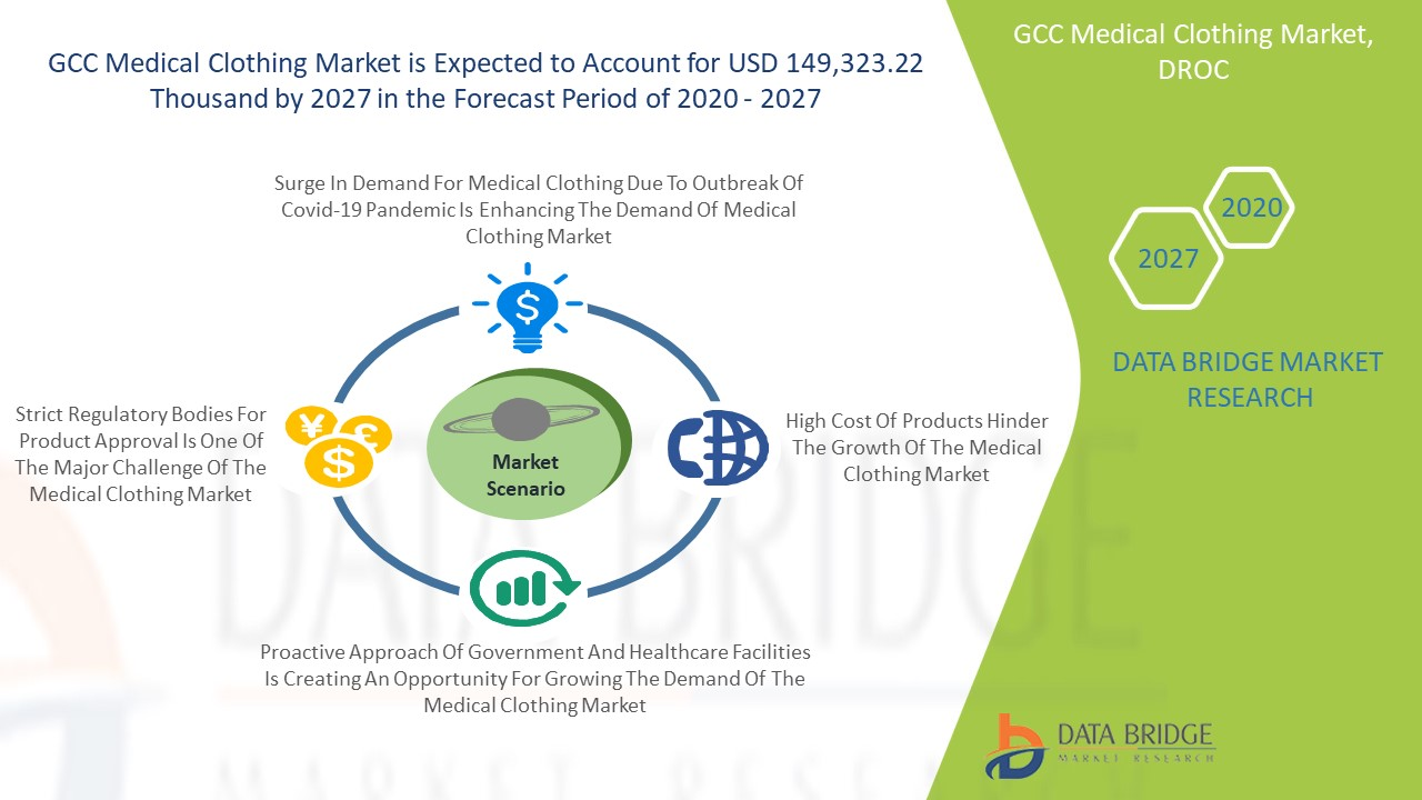 GCC Medical Clothing Market