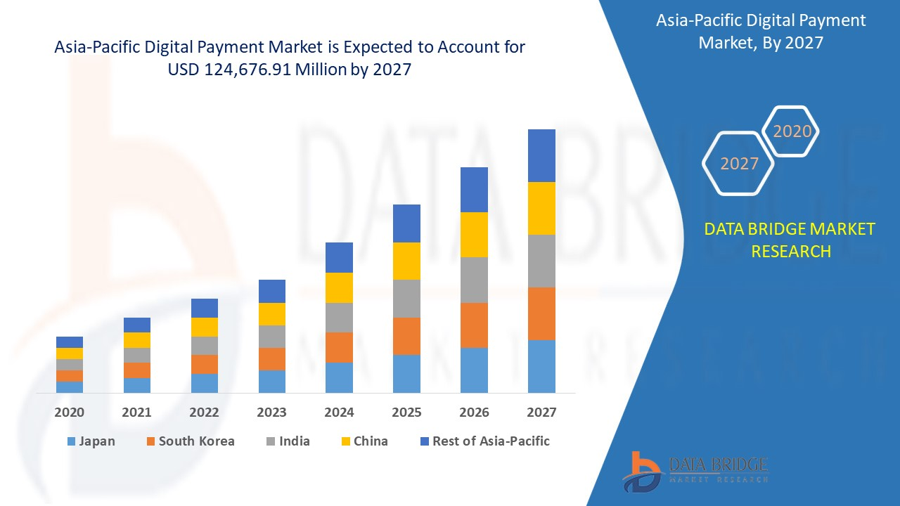 Asia-Pacific Digital Payment Market