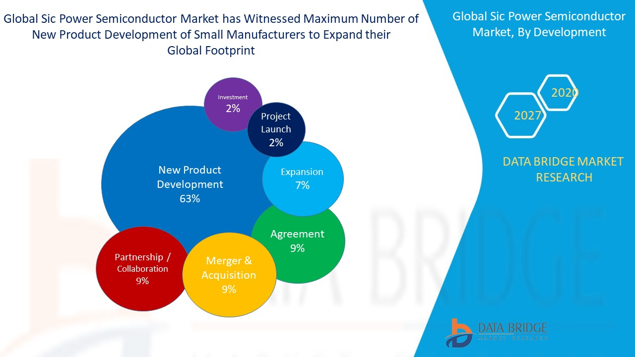Sic Power Semiconductor Market