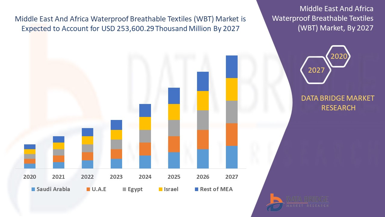 Middle East And Africa Waterproof Breathable Textiles (WBT) Market