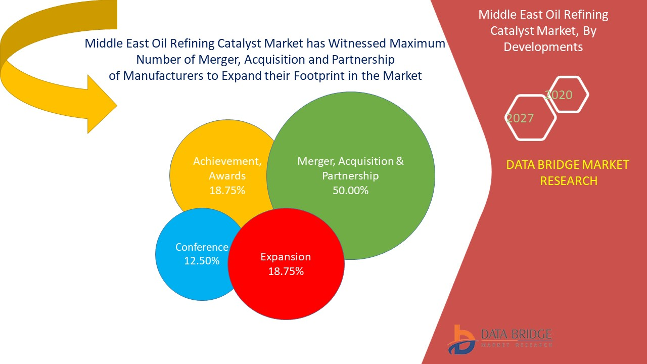 Middle East and Africa Oil Refining Catalyst Market