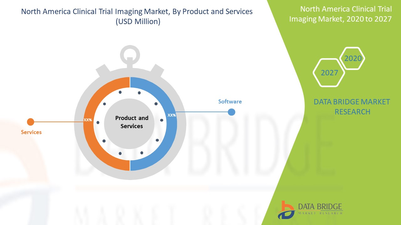 North America Clinical Trial Imaging Market