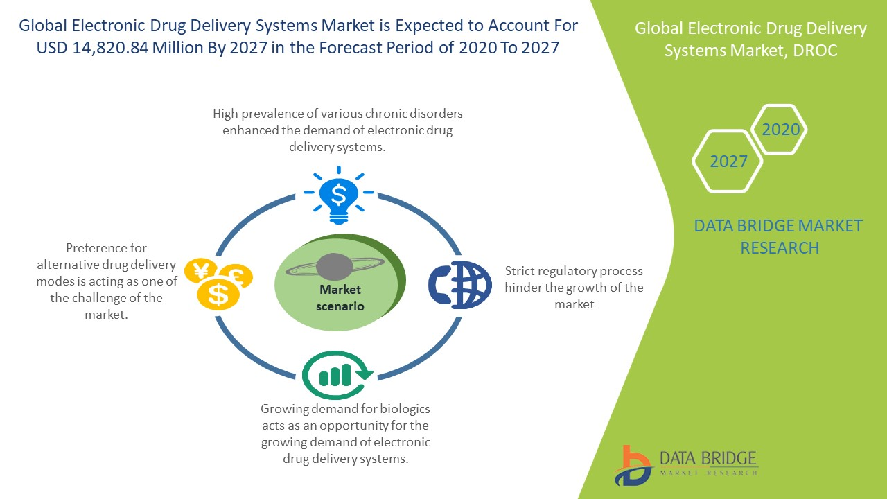 Electronic Drug Delivery Systems Market
