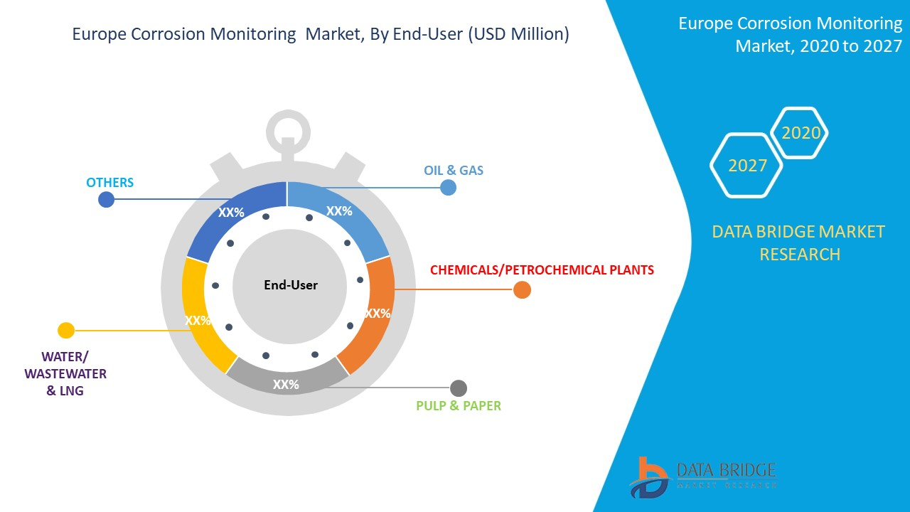 Europe Corrosion Monitoring Market