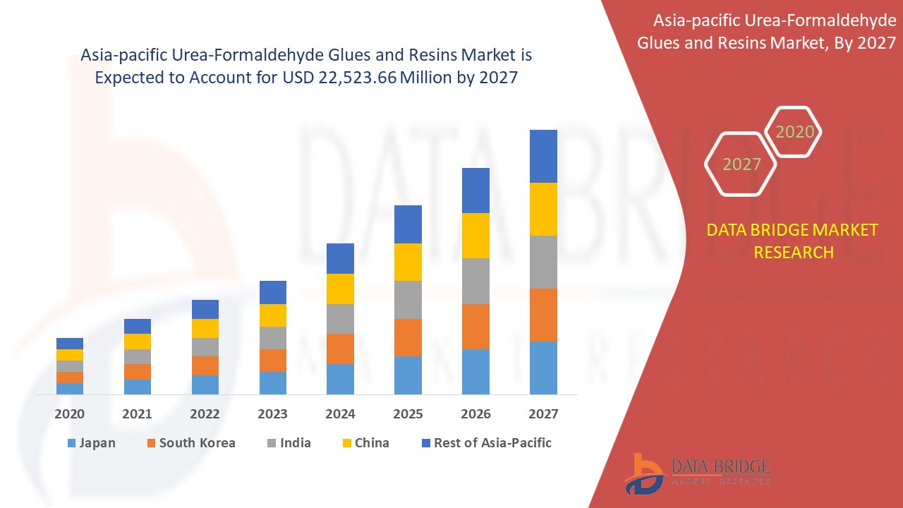 Asia-Pacific Urea-Formaldehyde Glues And Resins Market For Wood Industry