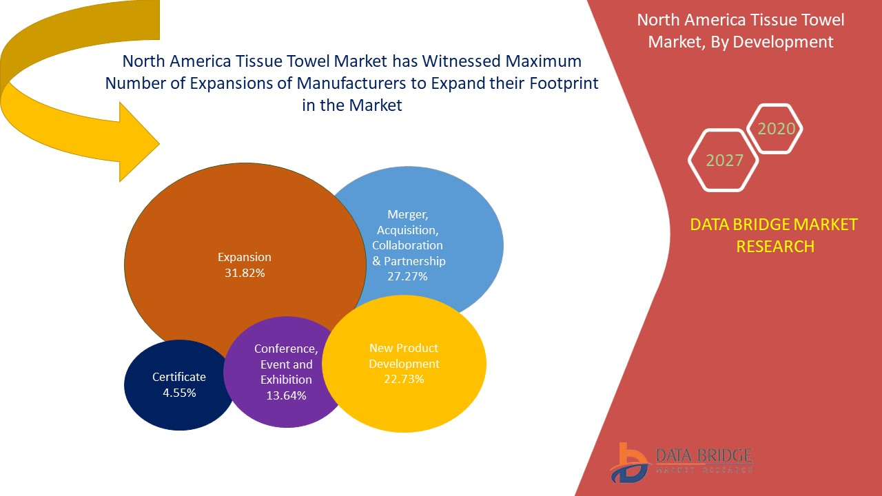 North America Tissue Towel Market