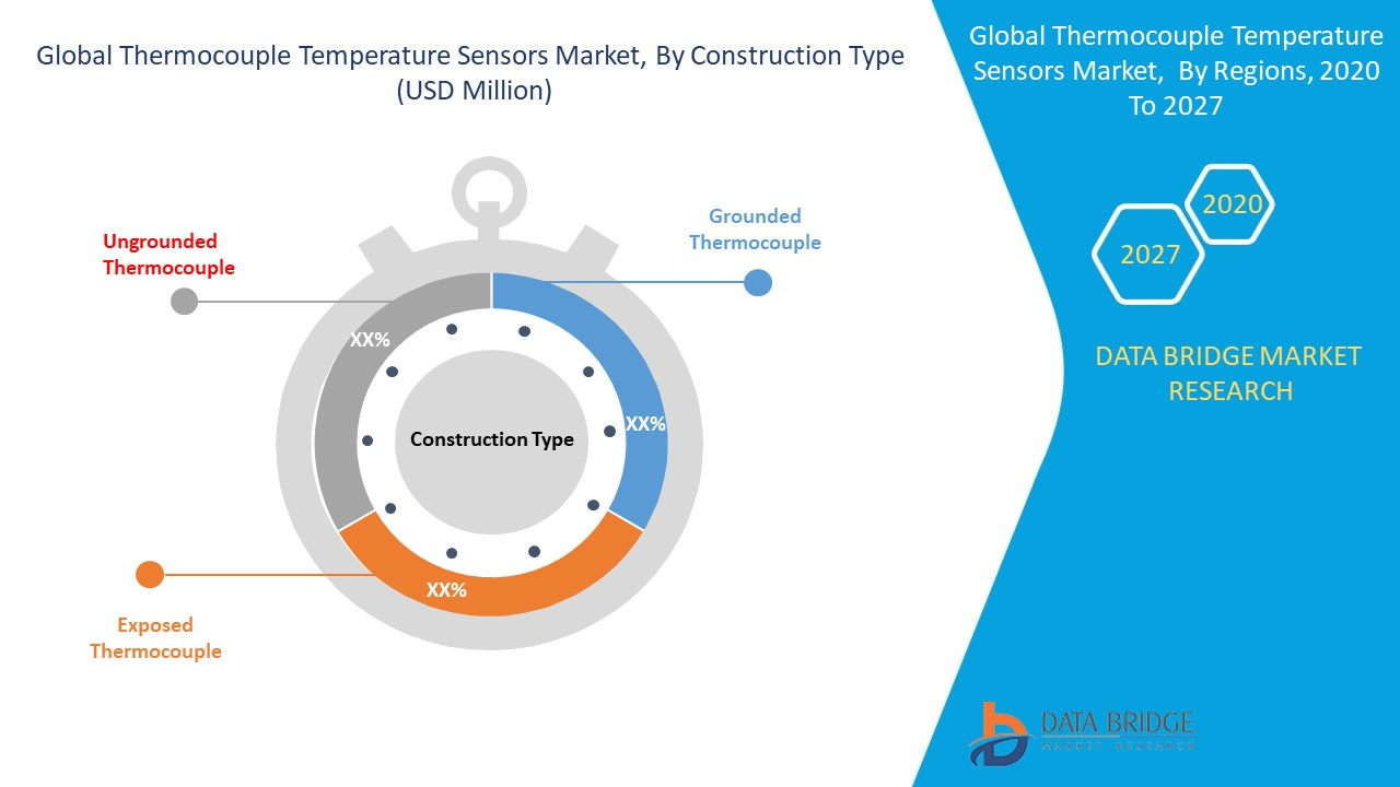 Thermocouple Temperature Sensors Market