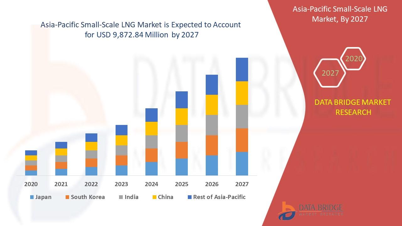 Asia-Pacific Small Scale LNG Market