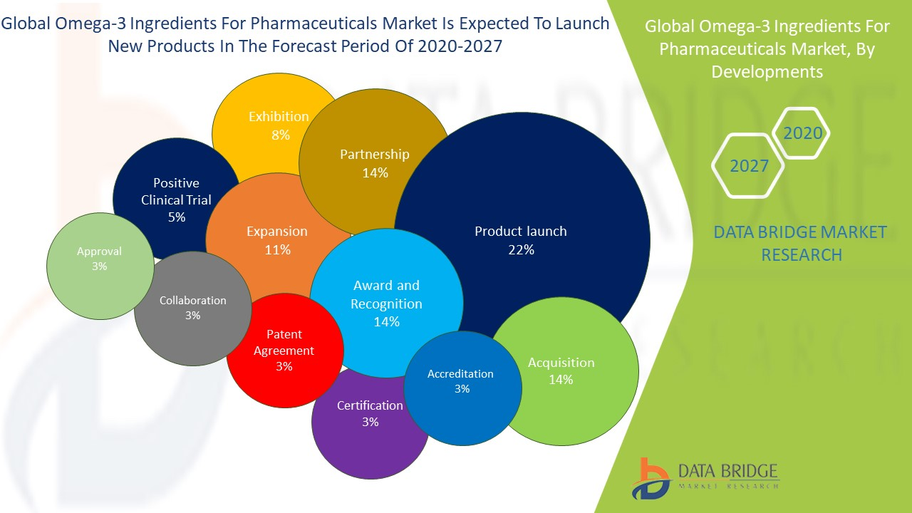 Omega-3 Ingredients For Pharmaceuticals Market, By Developments