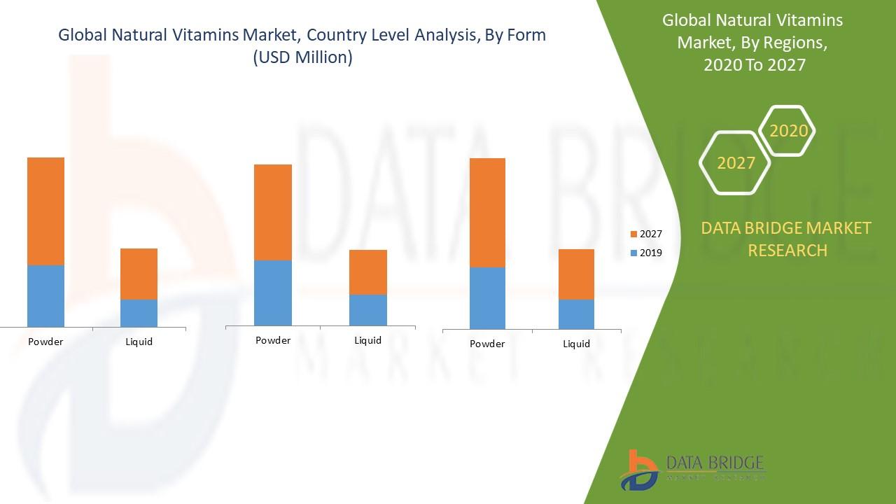 Natural Vitamins Market