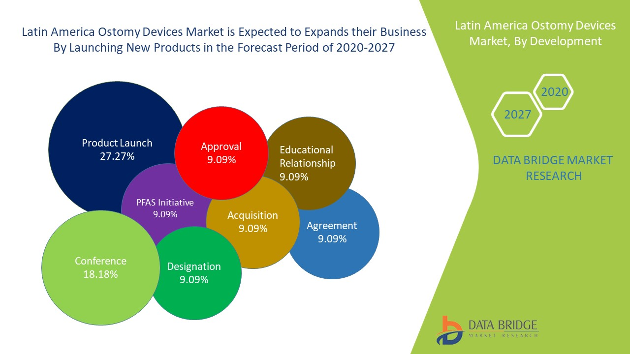 Latin America Ostomy Devices Market