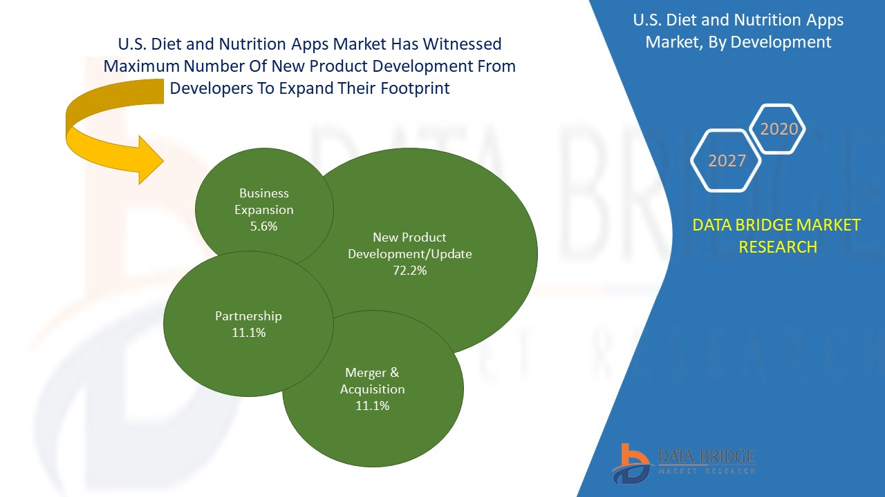 U.S. Diet and Nutrition Apps Market