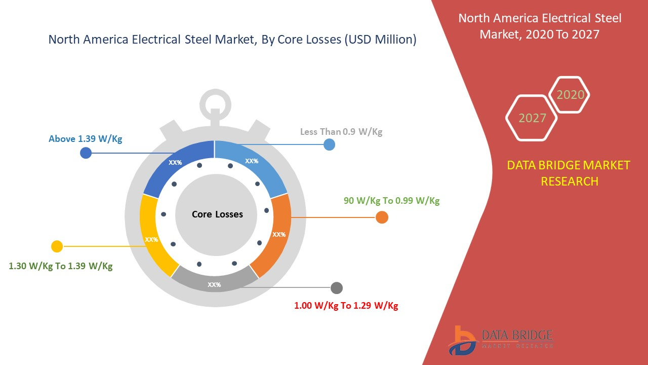 North America Electrical Steel Market