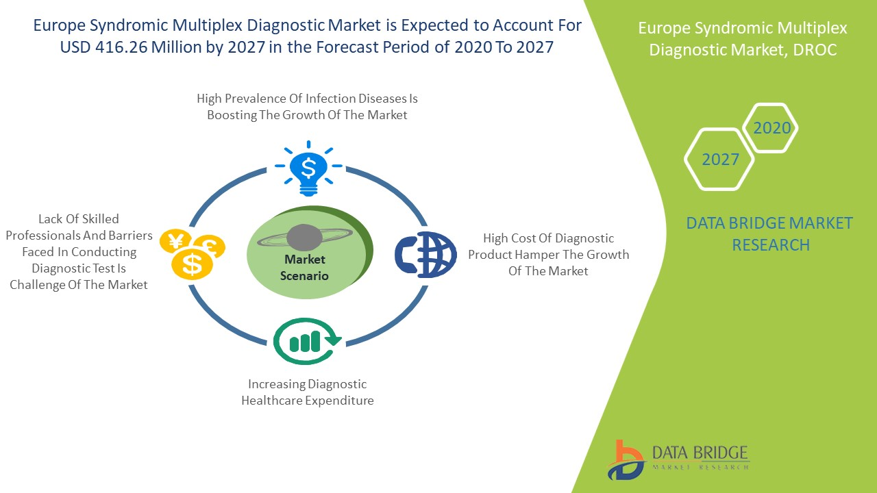 Europe Syndromic Multiplex Diagnostic Market