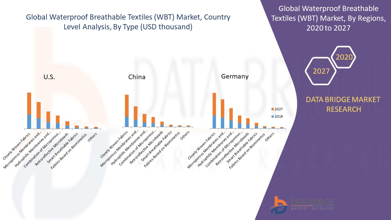 Waterproof Breathable Textiles (WBT) Market