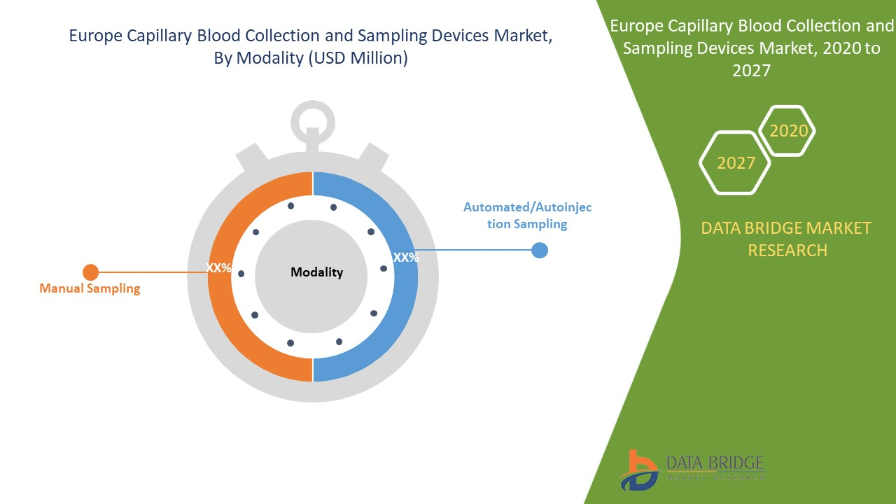 Europe Capillary Blood Collection and Sampling Devices Market