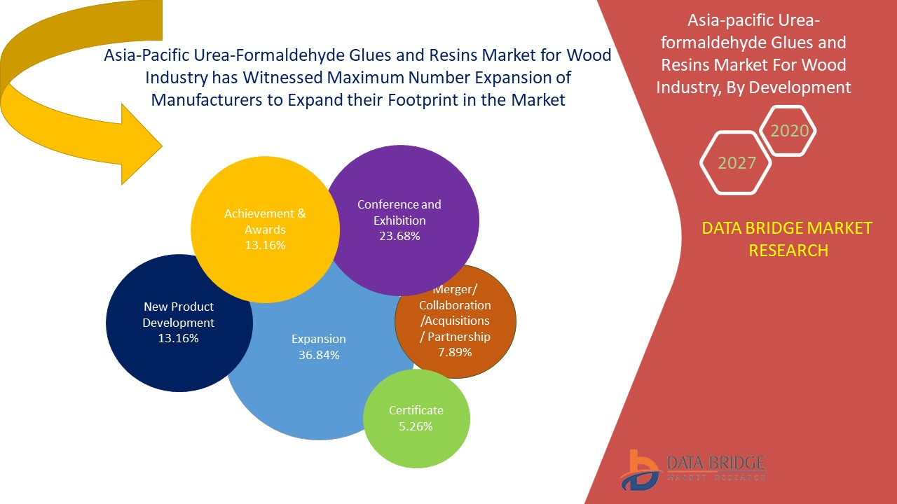 Asia-Pacific Urea-Formaldehyde Glues and Resins Market
