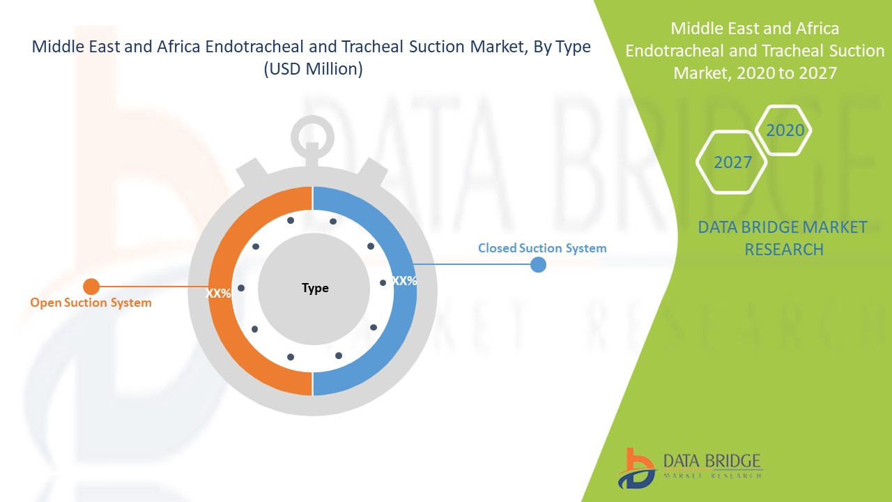 Middle East and Africa Endotracheal and Tracheal Suction Market