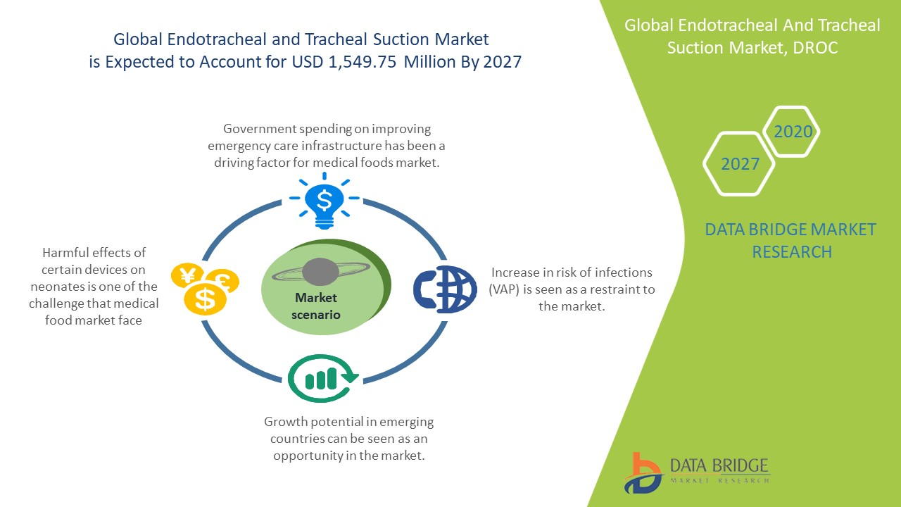 Endotracheal & Tracheal Suction Market
