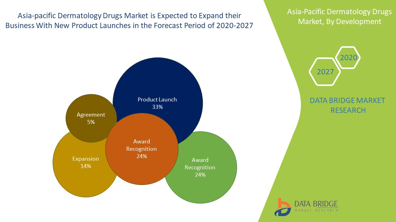 Asia-Pacific Dermatology Drugs Market