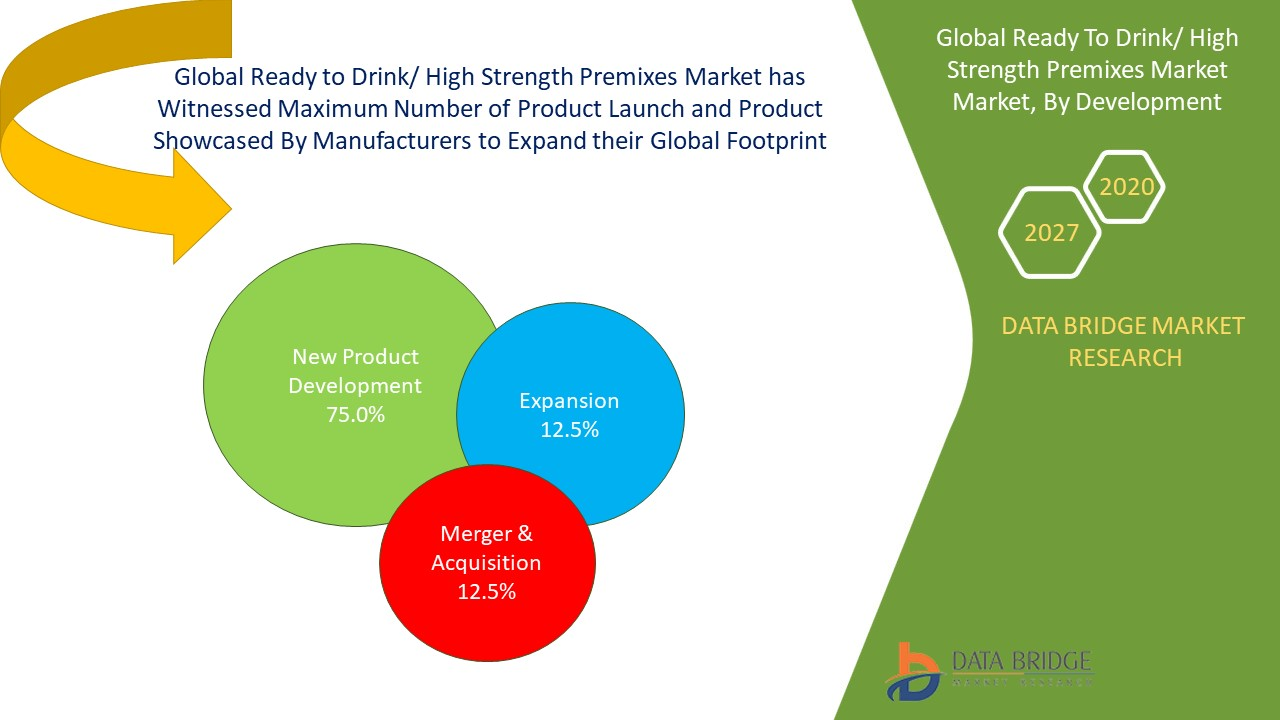 Global Ready To Drink/ High Strength Premixes Market Market