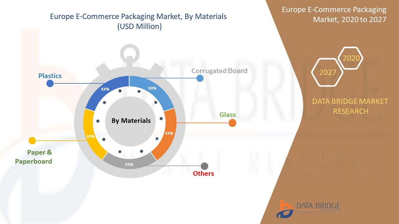 Europe E-Commerce Packaging Market