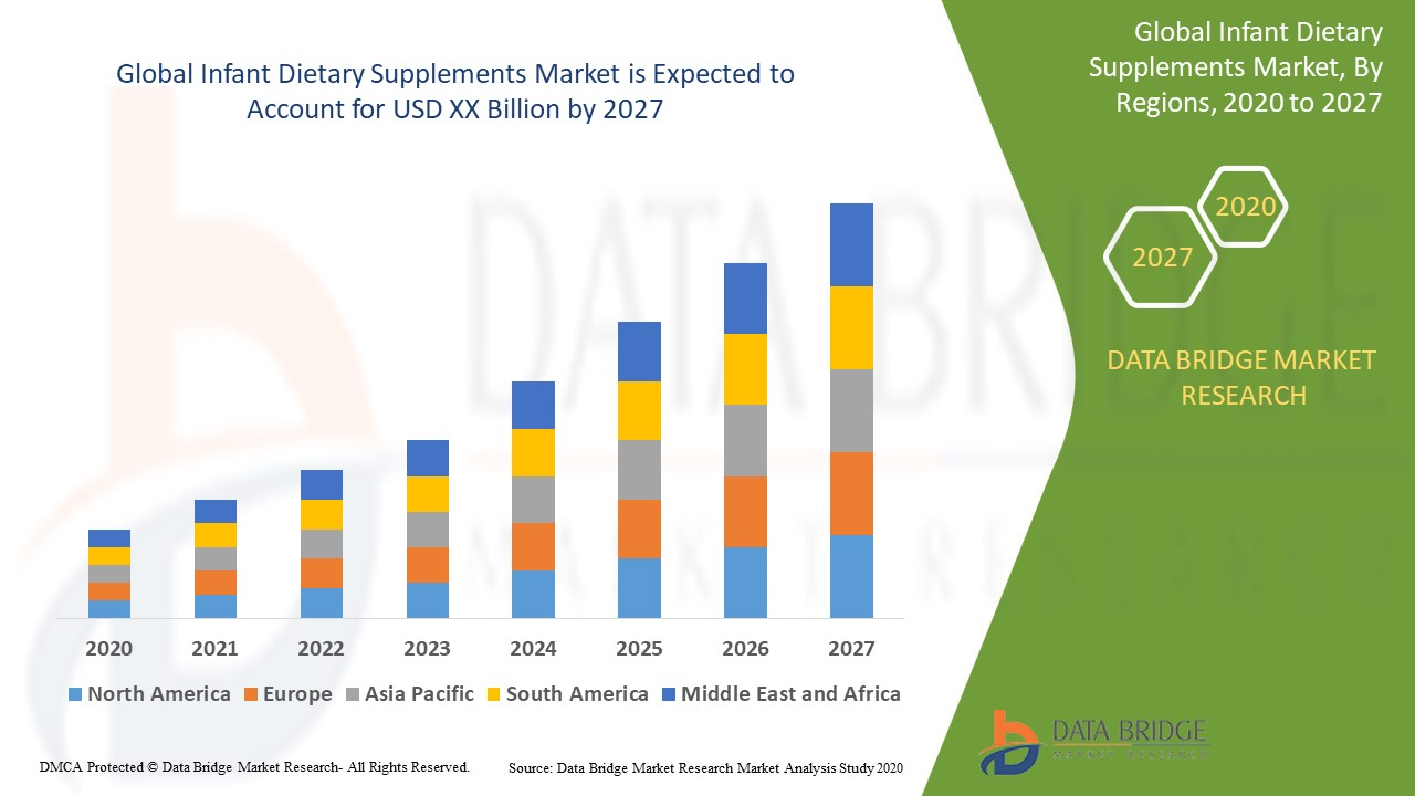 Infant Dietary Supplements Market