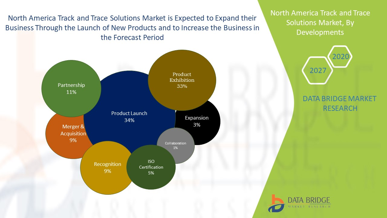 North America Track and Trace Solutions Market