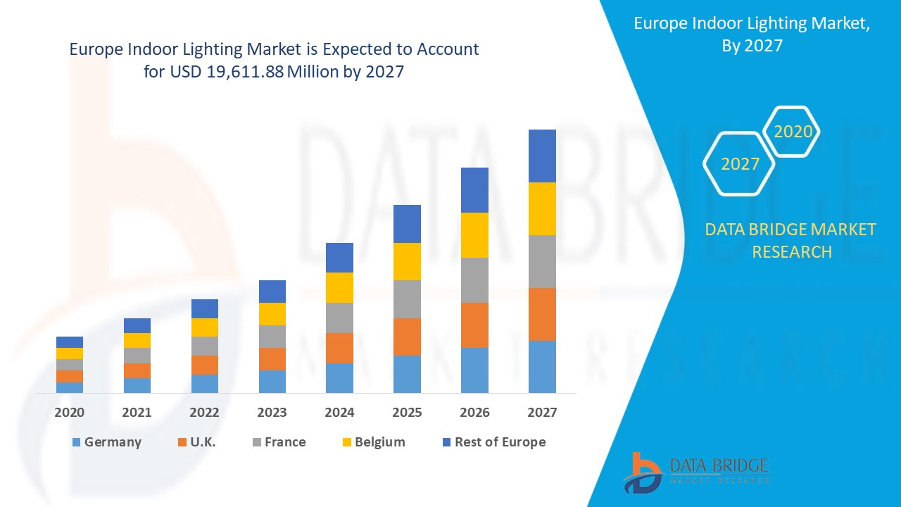 Europe Indoor Lighting Market