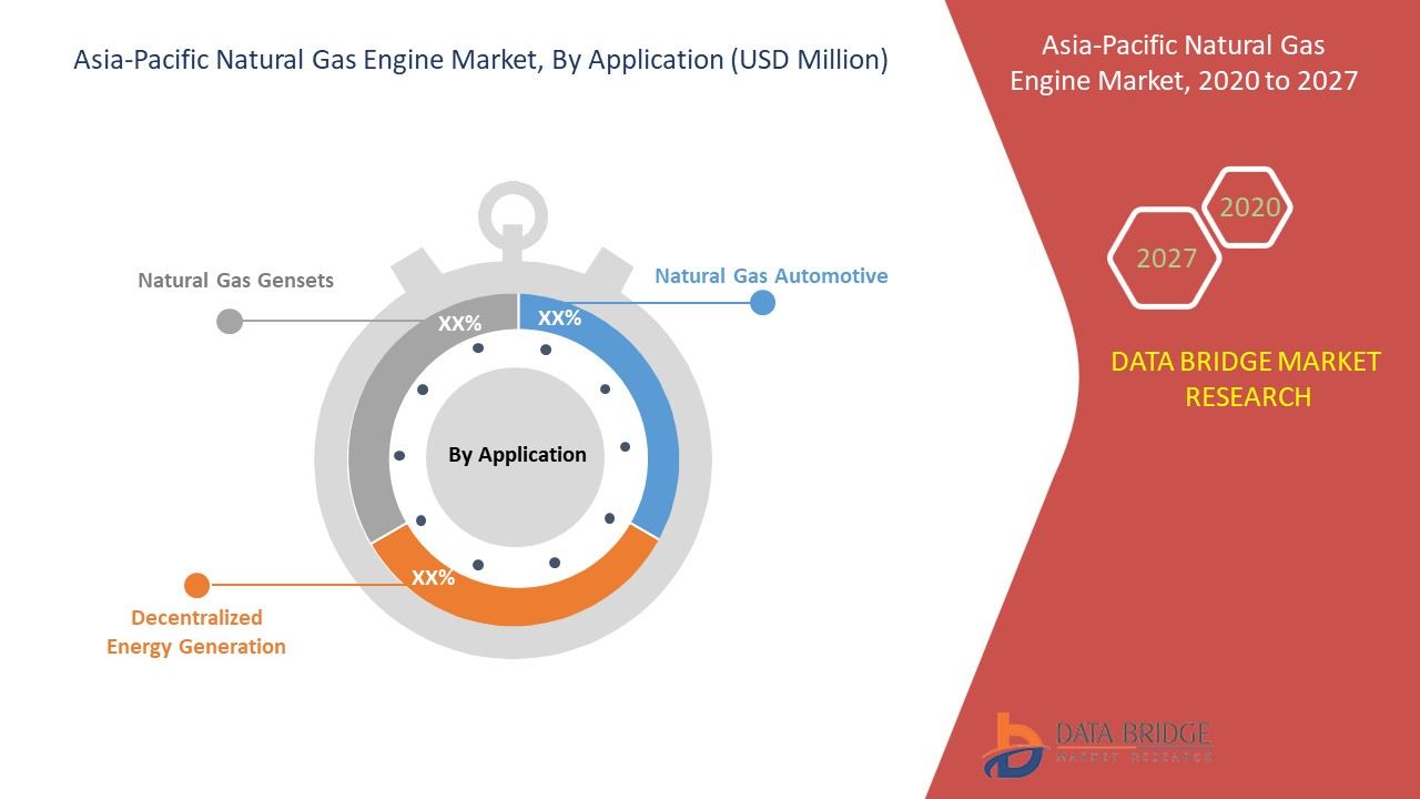 Asia Pacific Natural Gas Engine Market