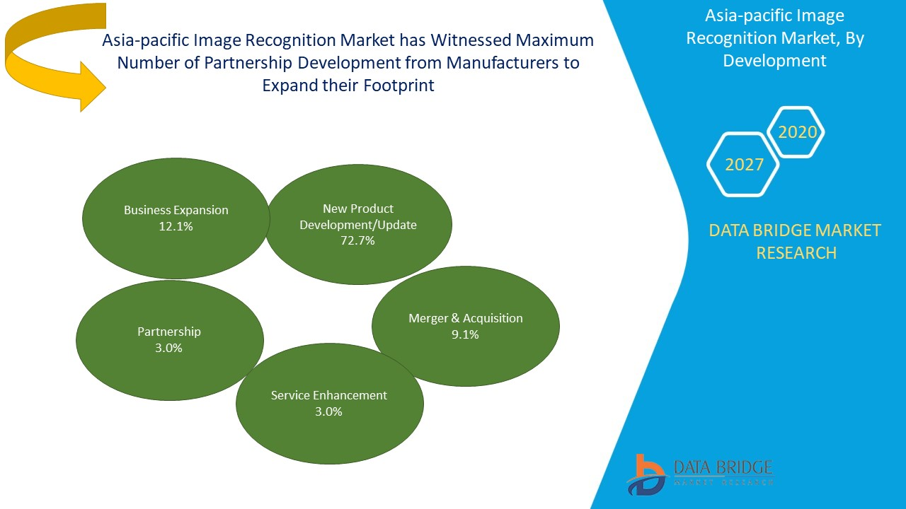 Asia-Pacific Image Recognition Market