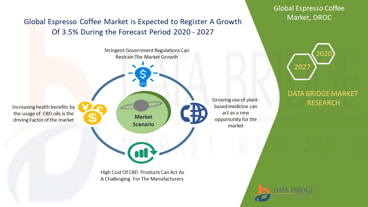 Global Espresso Coffee Market