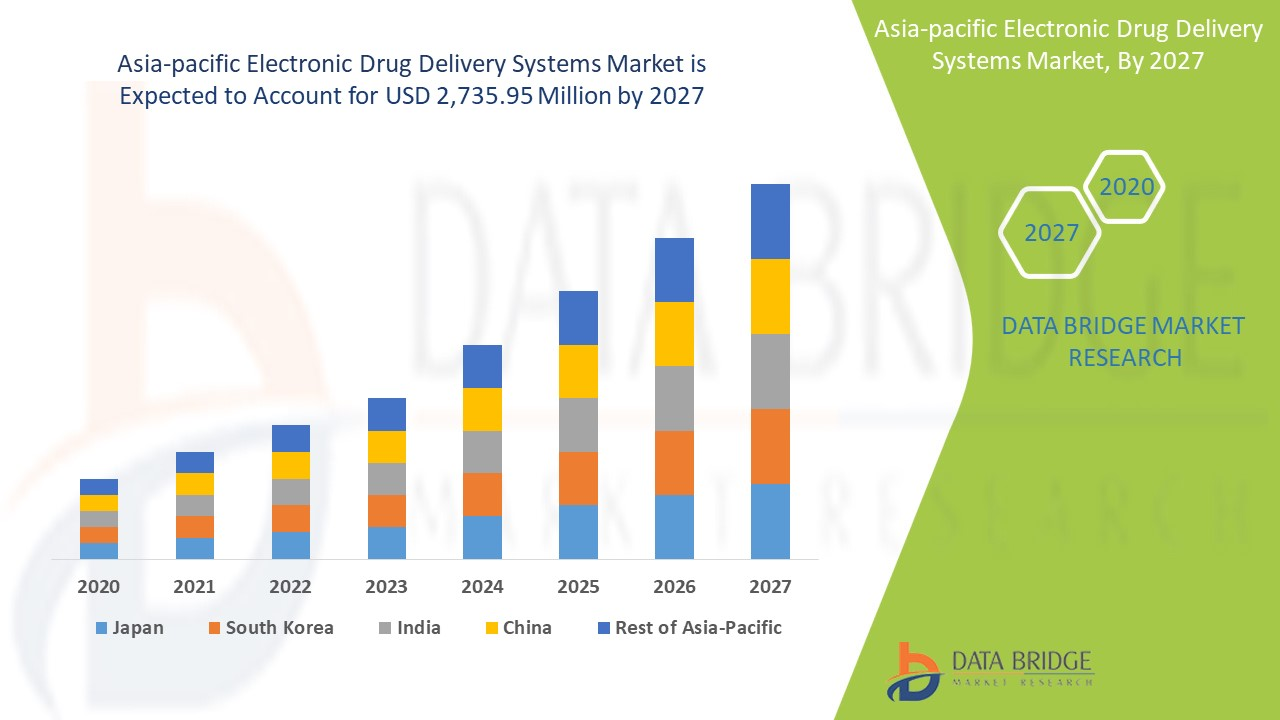 Asia-Pacific Electronic Drug Delivery Systems Market