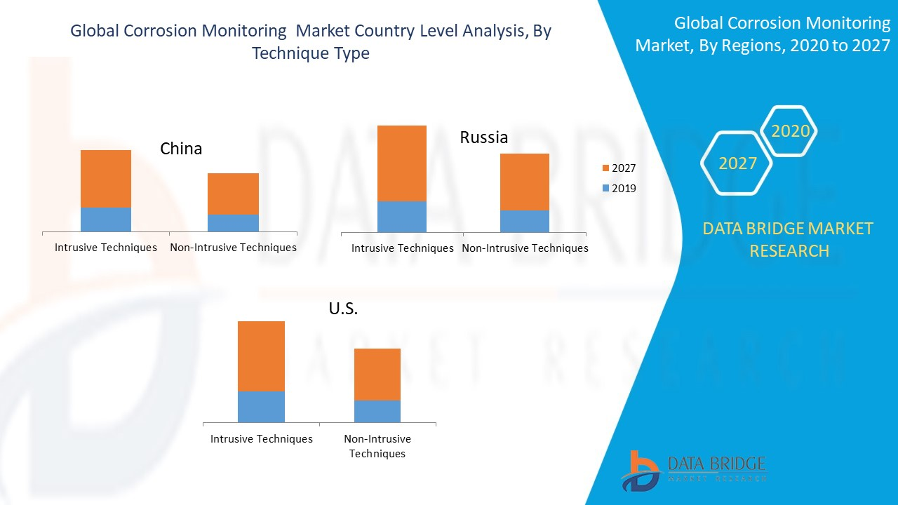 Global Corrosion Monitoring  Market