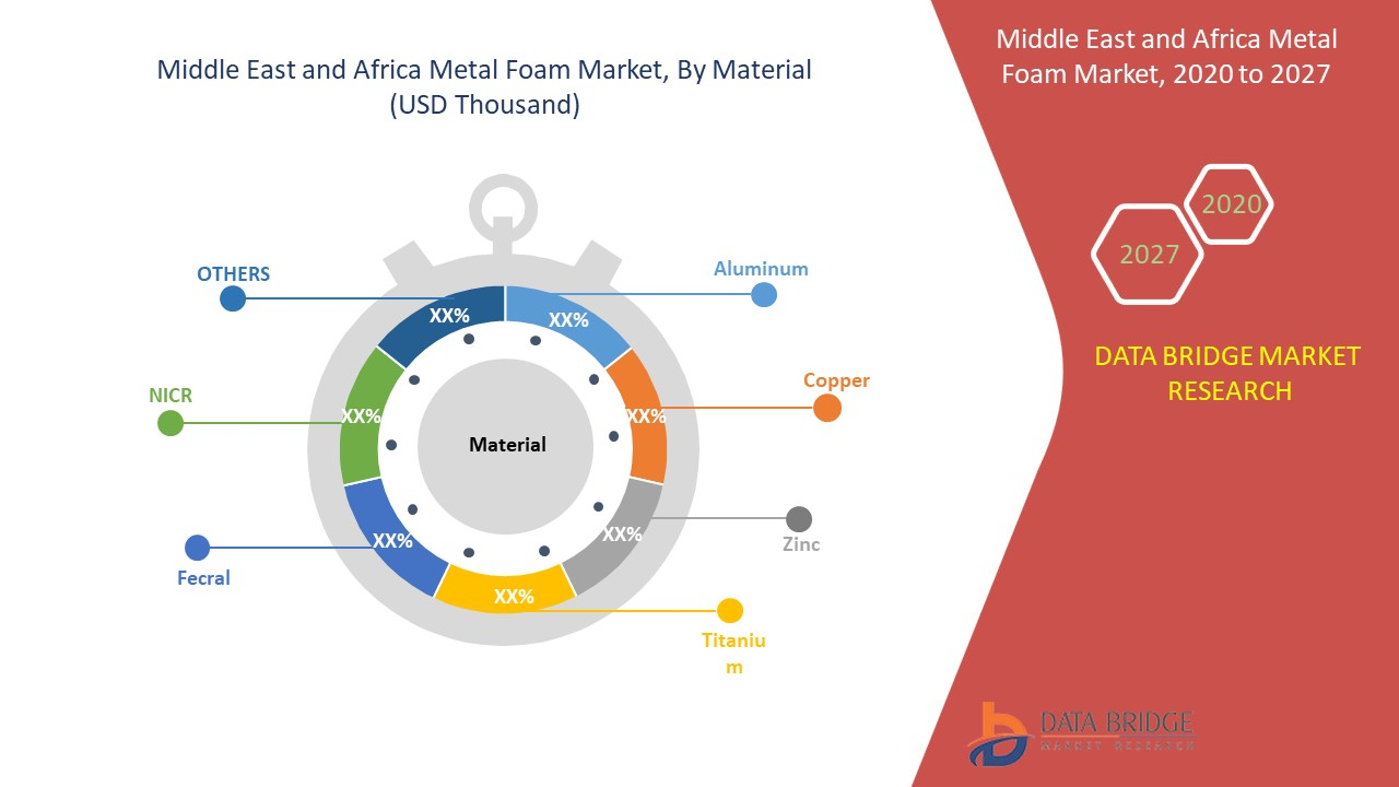 Middle East and Africa Metal Foam Market Scope and Market