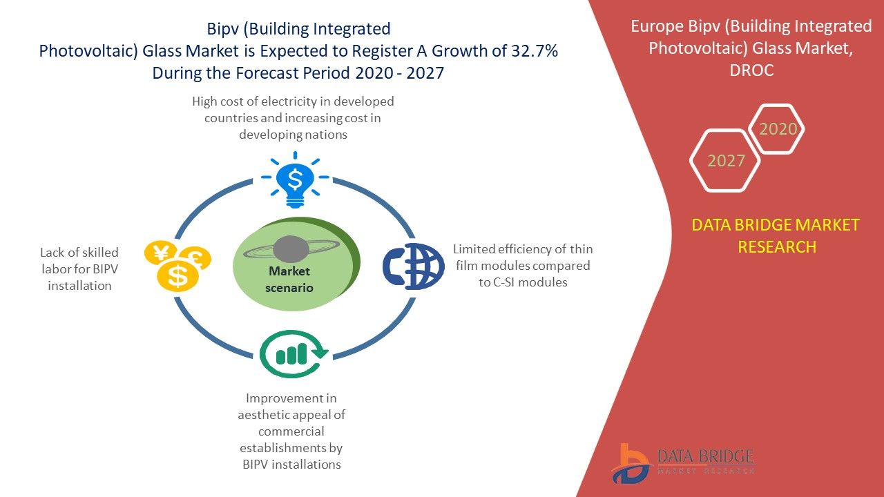 BIPV (BUILDING INTEGRATED PHOTOVOLTAIC) GLASS MARKET