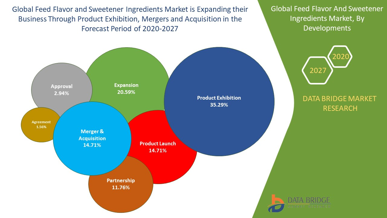 Feed Flavor and Sweetener Ingredients Market