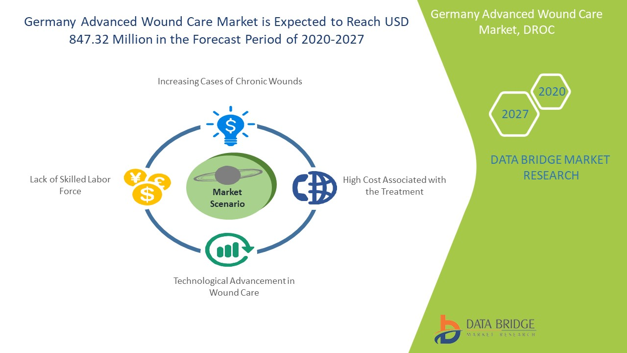 Germany Advanced Wound Care Market