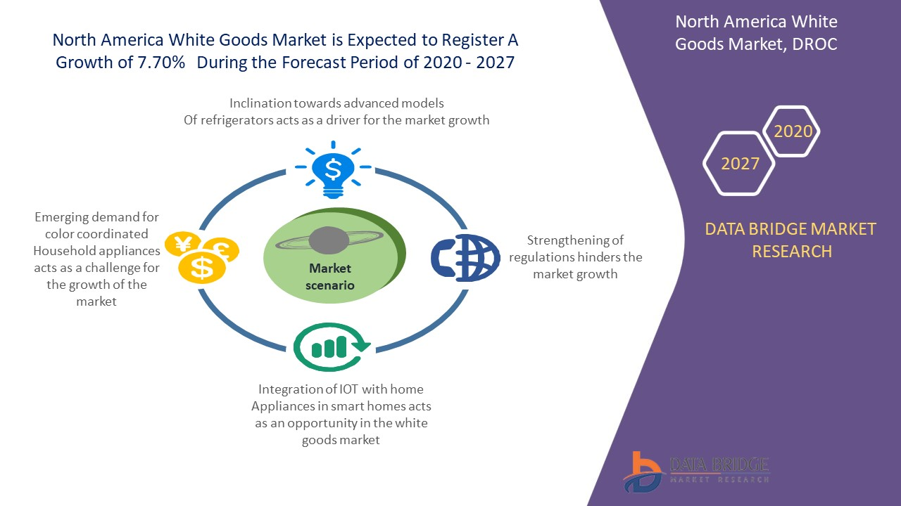 North America White Goods Market