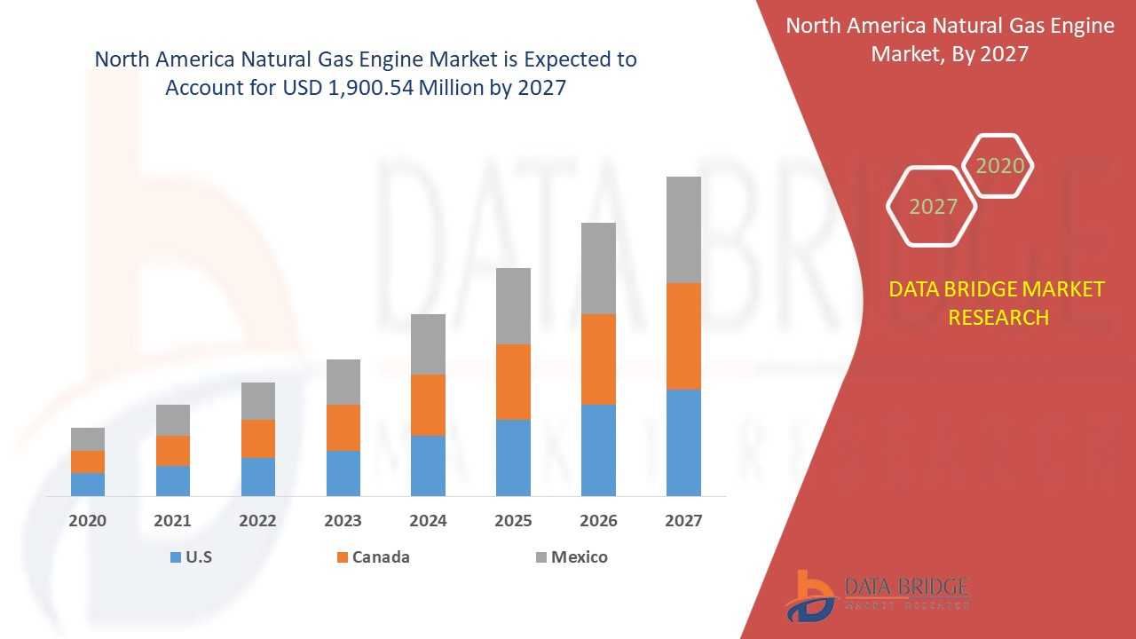 North America Natural Gas Engine Market