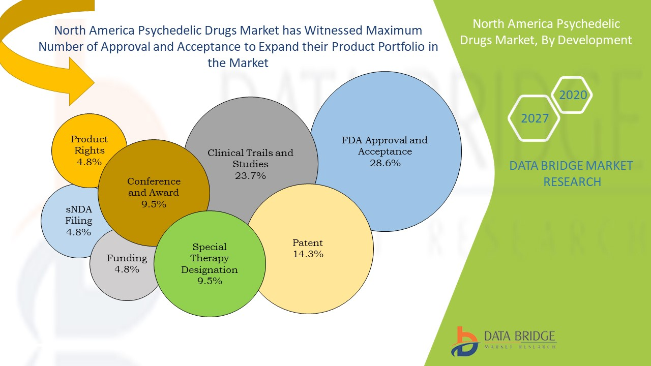 North America Psychedelic Drugs Market